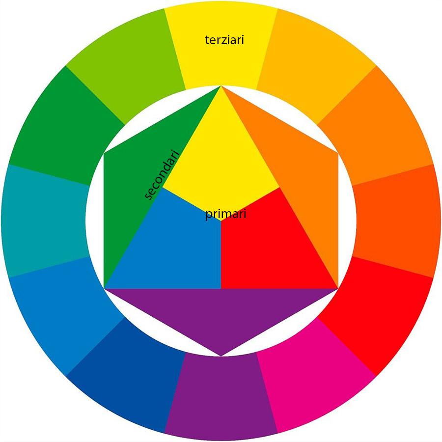 l'immagine rappresenta il cerchio di Itten, strumento ideato per definire i colori primari, secondari, terziari e complementari.